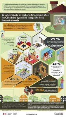 Canada : logement et santé mentale.