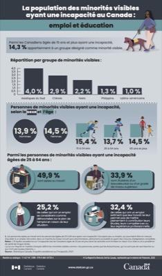 Canada - infographie : incapacité & emploi et éducation